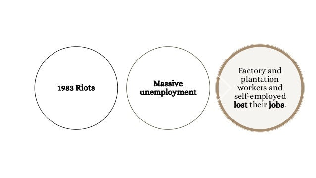 1 How does looting affect Sri Lanka? 2 What impact does unemployment have on the country and its people? Questions
