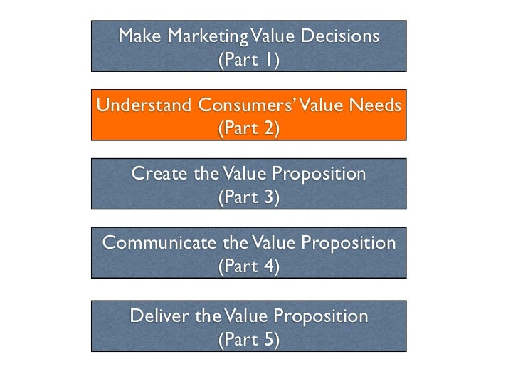 Make Marketing Value Decisions            (Part 1)Understand Consumers' Value Needs            (Part 2)   Create the Value...