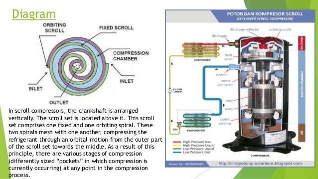 basic component of hvac(compressor) fuel pump diagram diagram in scroll compressors