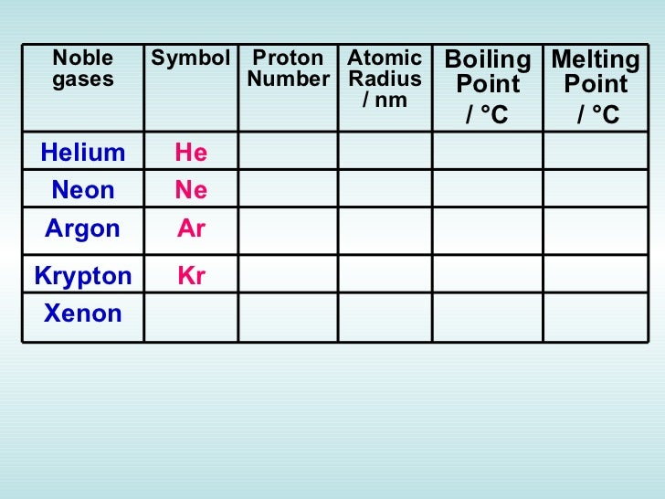 Chapter 4 periodic table atomic number relative atomic mass urtaz Gallery