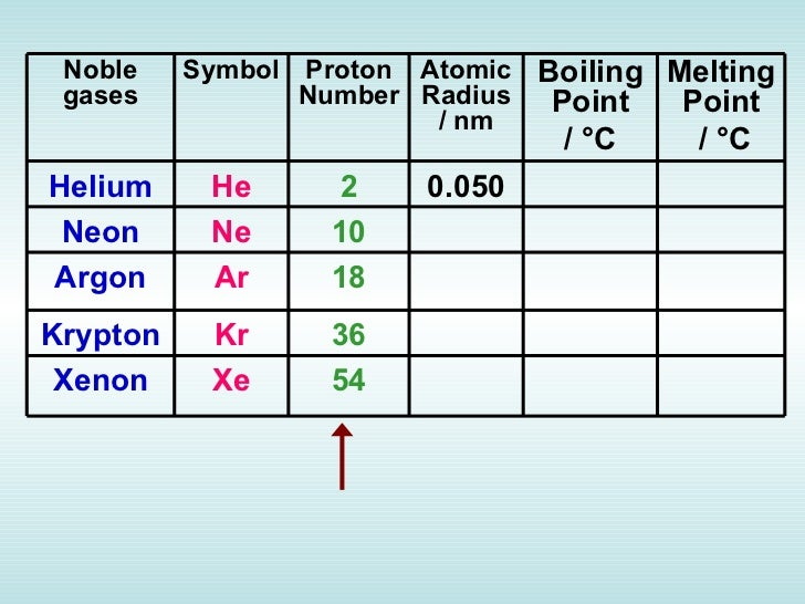 Chapter 4 periodic table atomic number relative atomic mass urtaz