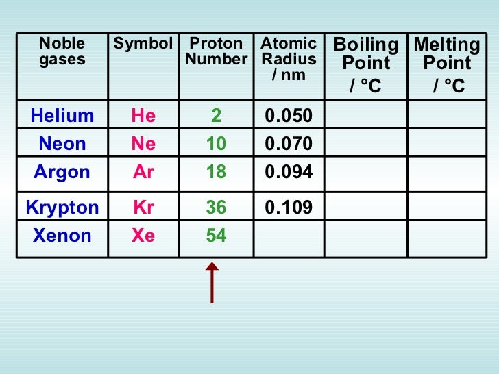 Chapter 4 periodic table 88 noble gases symbol proton number atomic radius urtaz Image collections