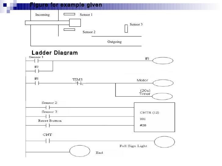 Bar Lights Ladder Diagram Data Wiring Diagrams