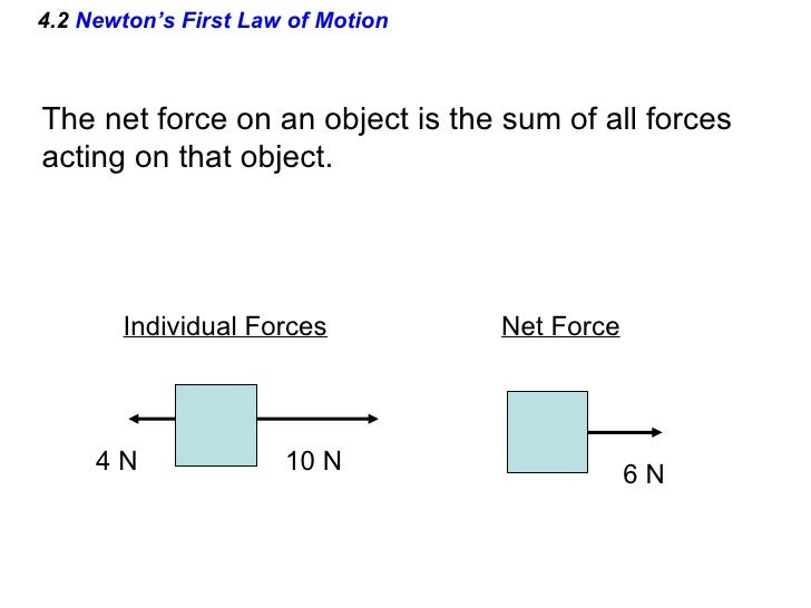 Ap Physics Chapter 4 Powerpoint on Forces And Motion Ap Physics