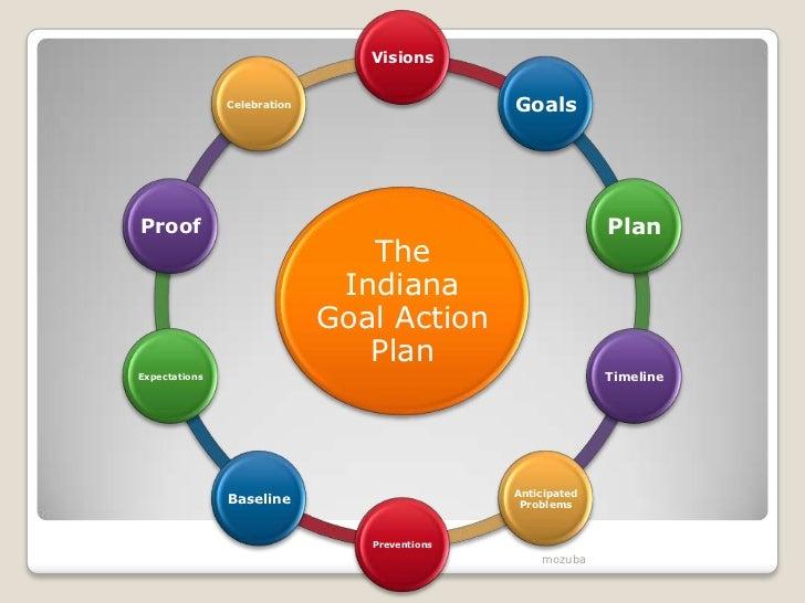 School Improvement Through Systematic Planning