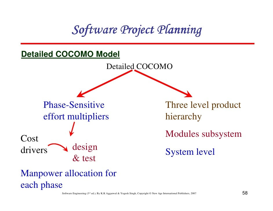 Chapter 4 software project planning 58 software project planningdetailed cocomo model ccuart Images