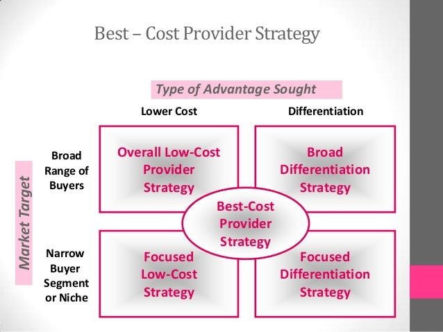 best cost provider strategies company Hoskisson, 2003), or the best-cost provider strategy (thompson & strickland, 2001) given this background, the given this background, the purpose of this theoretical paper is to build upon the strategic management and operations strategy literature to.