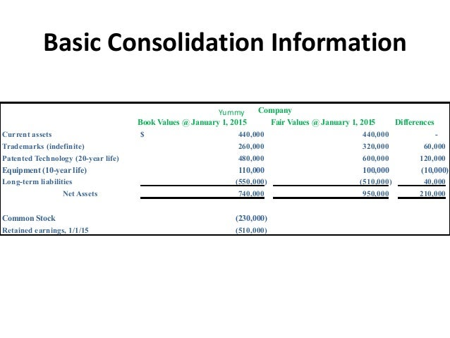 Financial statements consolidated and consolidating