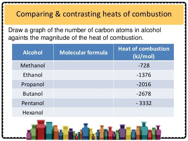 an experiment to determine the heat energy produced by octanol Enthalpy of chemical reactions this is because when we carry out the experiment in the set up the ratio to calculate the heat produced by 125 mol of.
