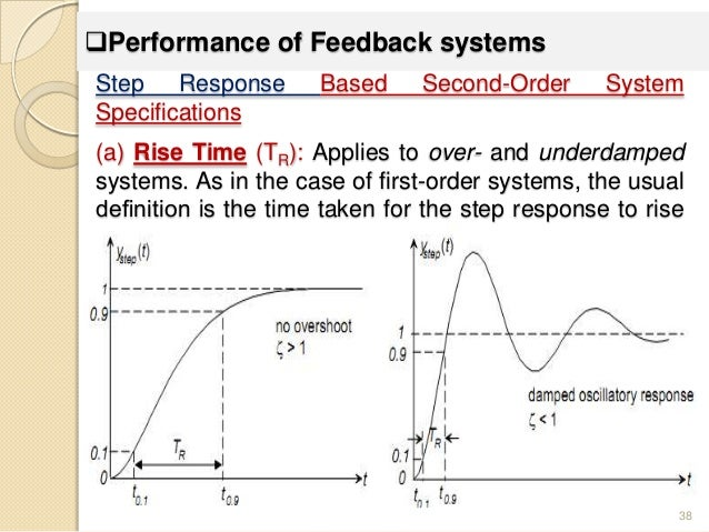 Feedback Control Systems Modeling And Analysis moreover Ac Servo Motors Drives as well Document additionally Current Source Inverter furthermore Nyquist. on closed loop frequency response