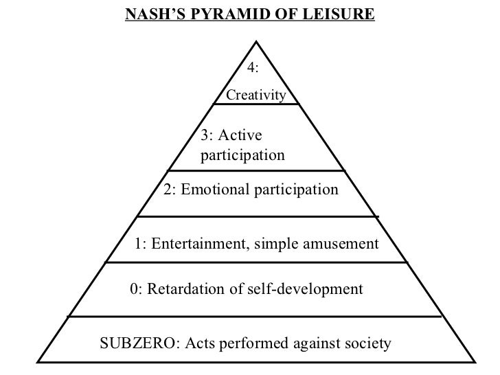 concept of leisure and recreation