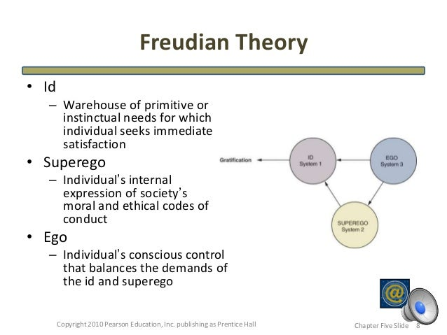freud s drive theory applied to the workplace Learning theories can be applied at the individ-ual each theory's basic principles 56 chapter 3: applying learning theories to healthcare practice.