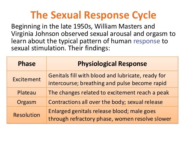 Masters and johnson phases of sexual response cycle