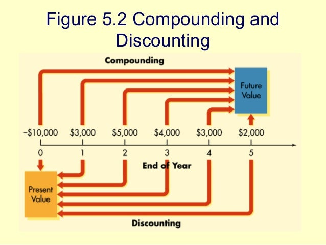 How to Calculate Compounding & Discounting by Paul Dohrman; Updated July 27, Investors are willing to give up liquidity of some of their money if it means a reward in the future. Therefore, a future payment is equivalent to a smaller present cash amount. A conversion from the future payment, or future value, to the present value is called.