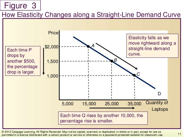 Figure How Elasticity Changes along a Straight-Line Demand Curve 11 © 2013 Cengage Learning. All Rights Reserved. May not ...