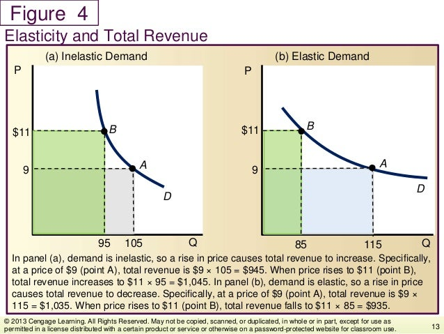 Figure In panel (a), demand is inelastic, so a rise in price causes total revenue to increase. Specifically, at a price of...