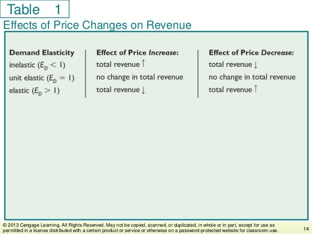 Table Effects of Price Changes on Revenue 14 © 2013 Cengage Learning. All Rights Reserved. May not be copied, scanned, or ...