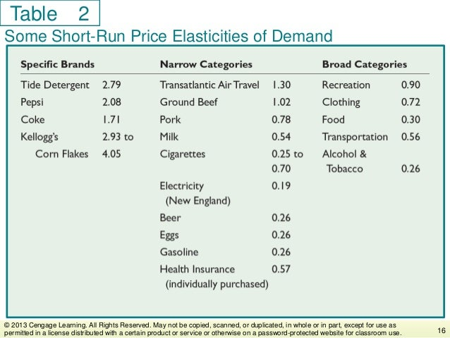 Table Some Short-Run Price Elasticities of Demand 16 © 2013 Cengage Learning. All Rights Reserved. May not be copied, scan...
