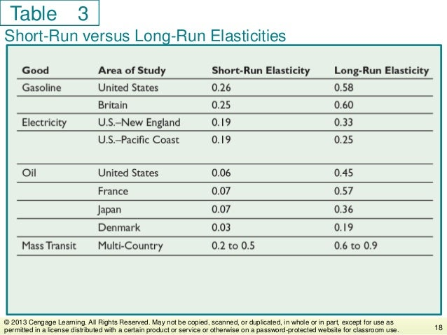 Table Short-Run versus Long-Run Elasticities 18 © 2013 Cengage Learning. All Rights Reserved. May not be copied, scanned, ...