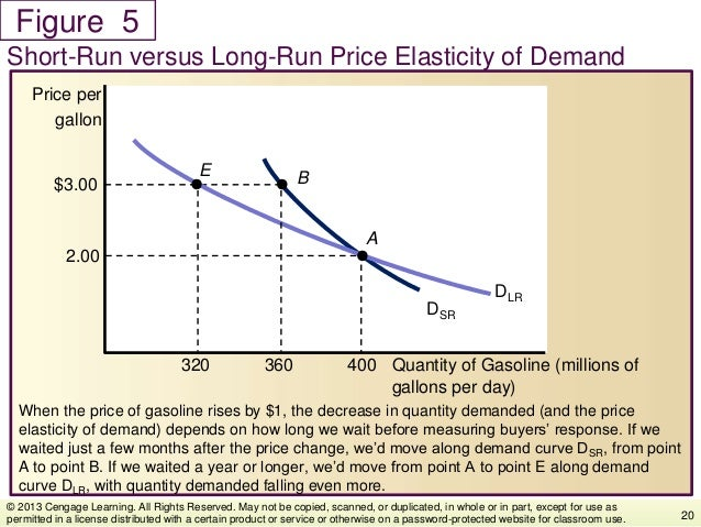Figure When the price of gasoline rises by $1, the decrease in quantity demanded (and the price elasticity of demand) depe...