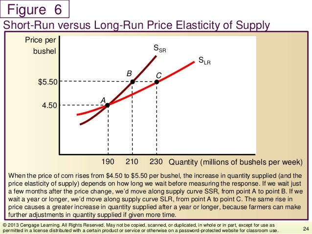 Figure When the price of corn rises from $4.50 to $5.50 per bushel, the increase in quantity supplied (and the price elast...