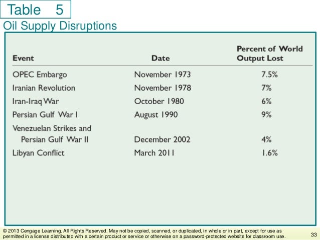 Table Oil Supply Disruptions 33 © 2013 Cengage Learning. All Rights Reserved. May not be copied, scanned, or duplicated, i...