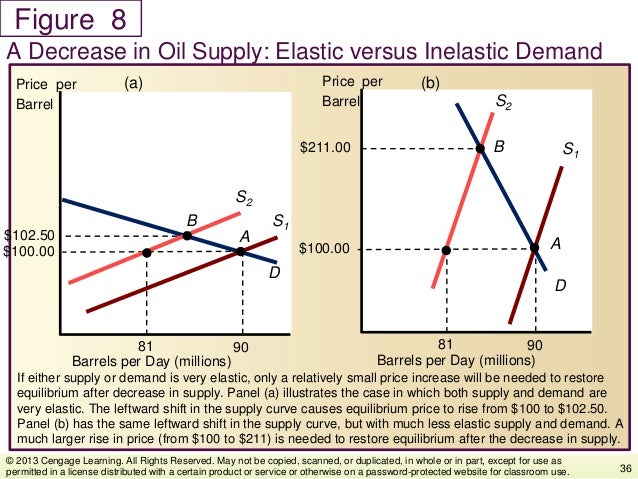 Figure If either supply or demand is very elastic, only a relatively small price increase will be needed to restore equili...