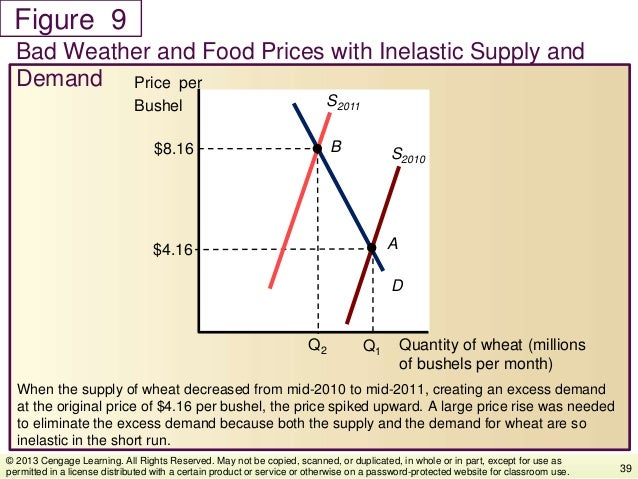 Figure When the supply of wheat decreased from mid-2010 to mid-2011, creating an excess demand at the original price of $4...