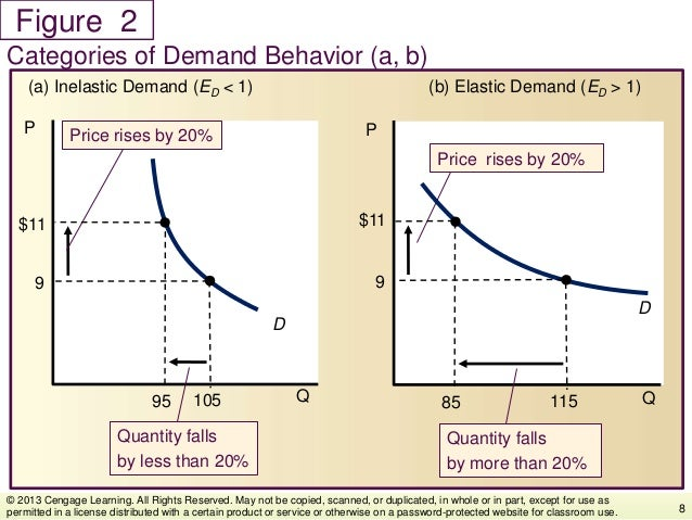 Figure Categories of Demand Behavior (a, b) 8 © 2013 Cengage Learning. All Rights Reserved. May not be copied, scanned, or...