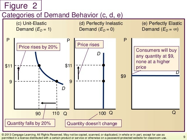 Figure Categories of Demand Behavior (c, d, e) 9 © 2013 Cengage Learning. All Rights Reserved. May not be copied, scanned,...