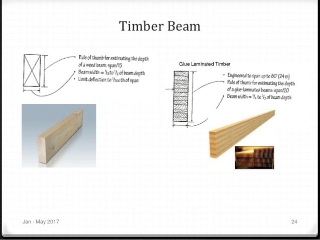 Glulam Abstraction >> Chapter 5 Beams Design