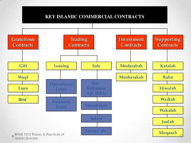 Chapter 5 Contract And Principal In Islamic Business