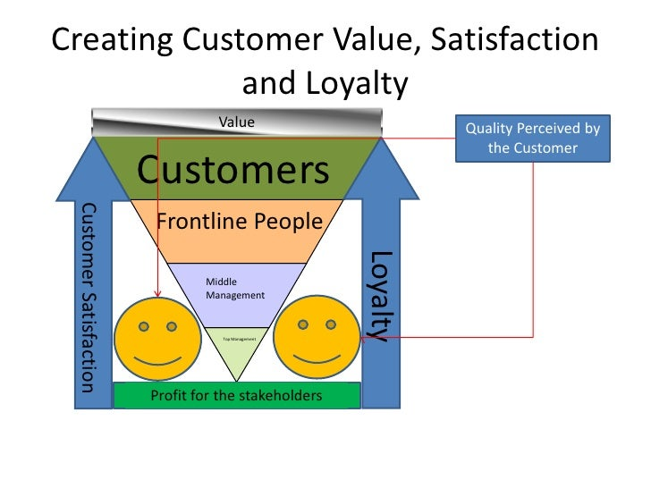 customer satisfaction loyalty and empowerment essay Customer satisfaction is defined as the feeling that results when an offering meets a consumer's expectations companies around the world are doing many surveys, in order to measure the satisfaction of their consumers because the importance of consumer satisfaction is one of the main factors for a company.