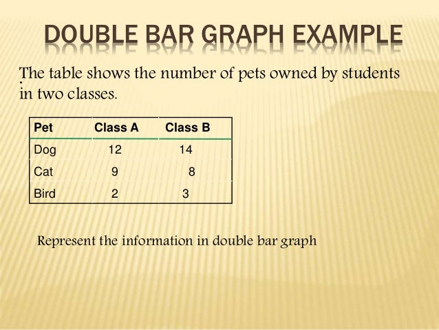 DOUBLE BAR GRAPH EXAMPLE  The table shows the number of pets owned by students  in two classes.  Pet Class A Class B  Dog ...