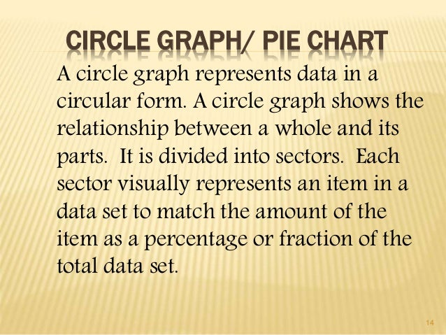 14  CIRCLE GRAPH/ PIE CHART  A circle graph represents data in a  circular form. A circle graph shows the  relationship be...