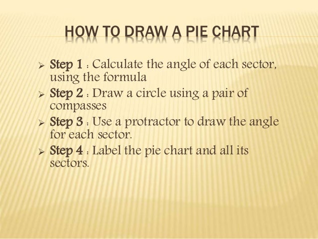 HOW TO DRAW A PIE CHART   Step 1 : Calculate the angle of each sector,  using the formula   Step 2 : Draw a circle using...
