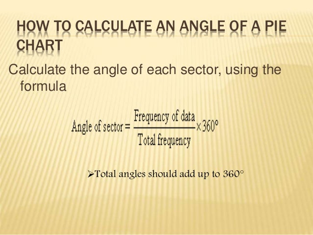 HOW TO CALCULATE AN ANGLE OF A PIE  CHART  Calculate the angle of each sector, using the  formula  Total angles should ad...