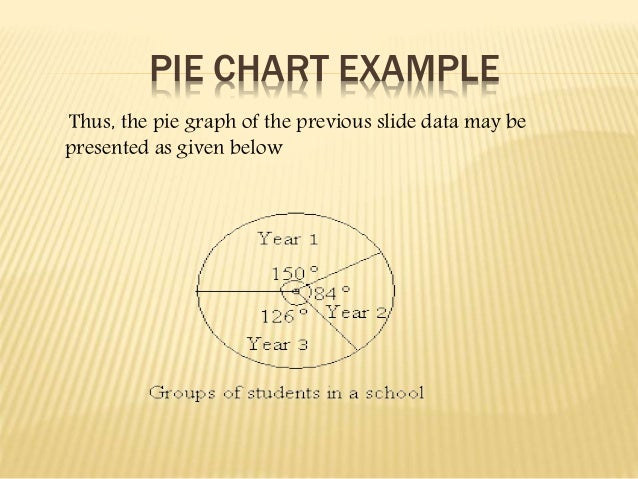 PIE CHART EXAMPLE  Thus, the pie graph of the previous slide data may be  presented as given below