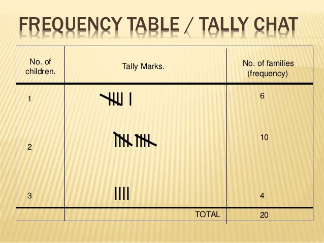 FREQUENCY TABLE / TALLY CHAT  No. of  children.  Tally Marks. No. of families  (frequency)  1  2  3  llll l  llll llll  ll...