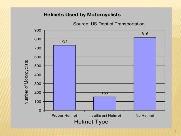 9  Helmets Used by Motorcyclists  731  Source: US Dept of Transportation  153  816  900  800  700  600  500  400  300  200...