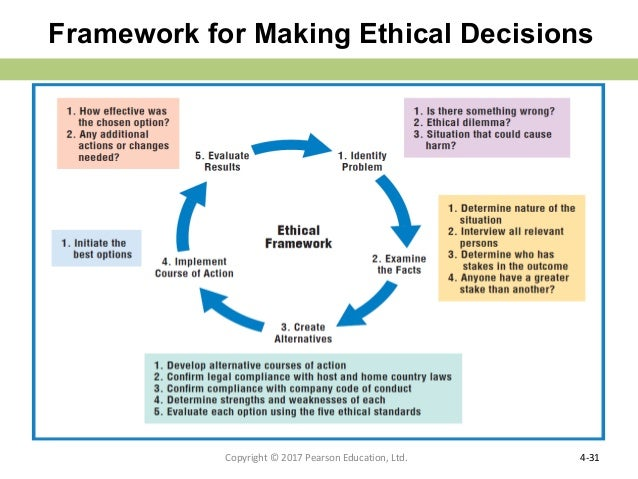 ethical actions A framework for making ethical decisions  as there can often be more disagreement about virtuous traits than ethical actions also,.