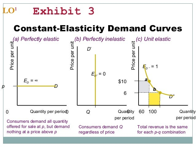 Chapter 5 price elasticity - 68.9KB