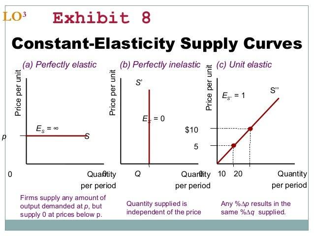 Chapter 5 Price Elasticity