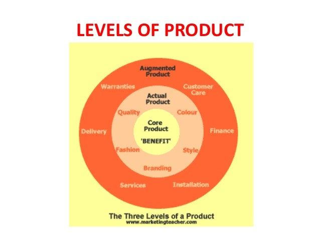 Chapter 5 Product Strategy