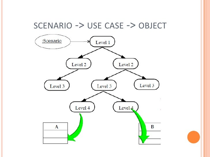 Object modelling in software engineering usecase objectbr malvernweather Choice Image