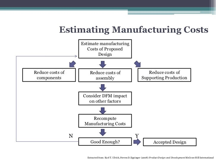 Chapter 5 basic design for manufacturing - photo#24