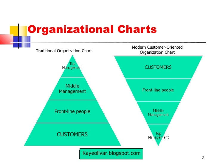 the importance of successful horizontal management for an organization Top management has primary responsibility for designing an appropriate organizational structure, determining authority relationships, and coordinating operations across specialized subunits of the organization (yuki, 1994.