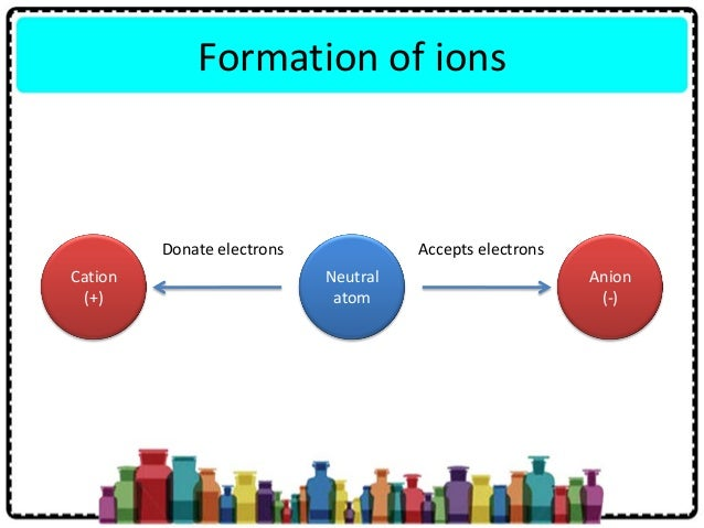 formation of ionic bonds There are several main types of reaction which result in bond formation: 1 ionic addition and substitution reactions 2 radical addition and substitution reactions.