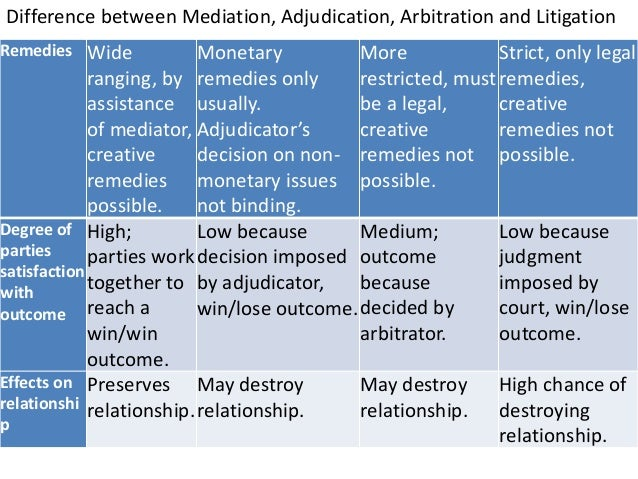 difference between mediation and arbitration Arbitration and mediation are two types of adr although not the only two there are also different forms of arbitration, such as baseball arbitration, and different forms of.