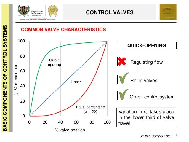 what are the characteristics of controlling function (2) the rate at which energy is fed to the motor to effect variations in the value of the controlled quantity is determined more or less directly by some function of the difference between a control system possessing these fundamental characteristics is called a closed-loop control system, or a servomechanism (see figure.